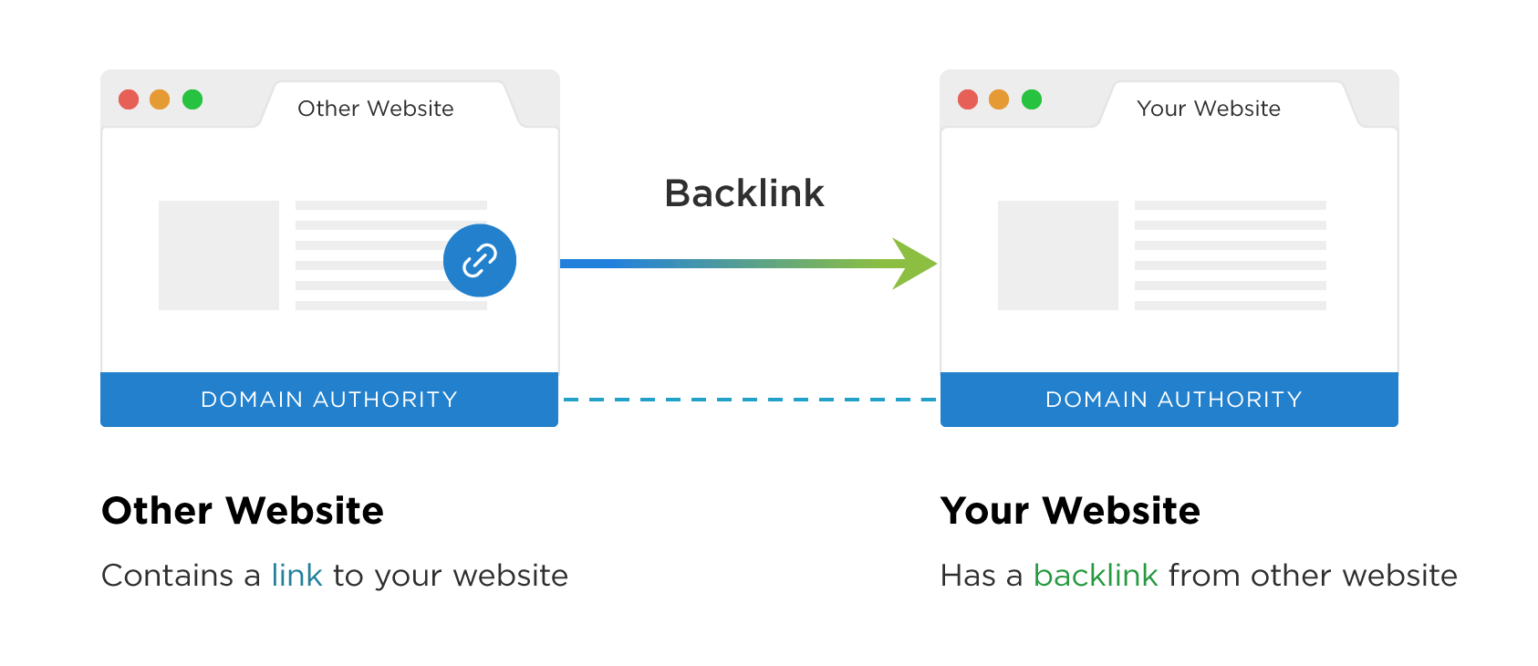 how to generate backlinks for your website