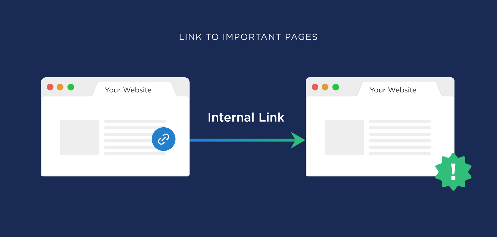 why internal links in your website is important